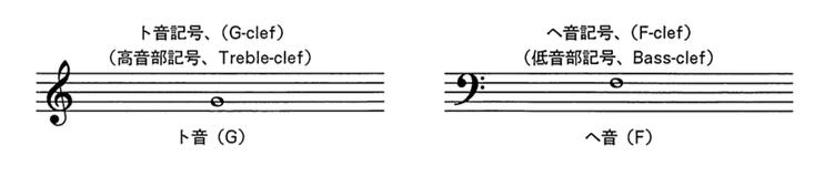 2)音部記号