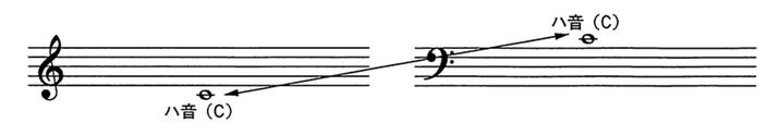 3)音部記号