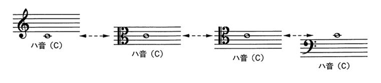 音部の相関関係