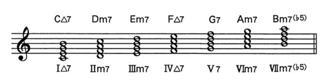 ダイアトニック Chord Key-C